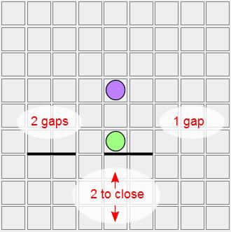 gap 6 greens position
